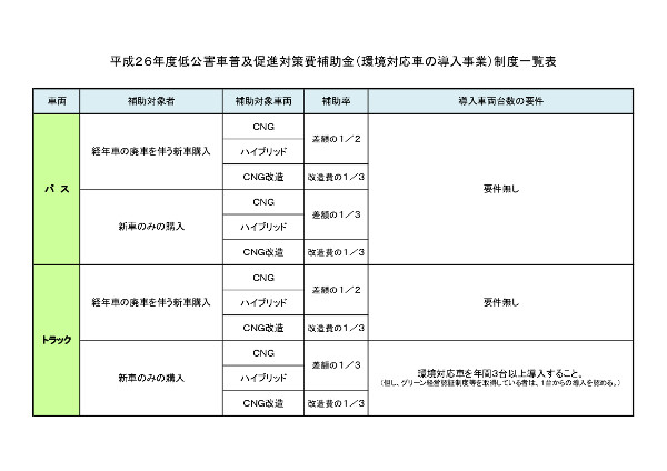 補助金導入の一覧表
