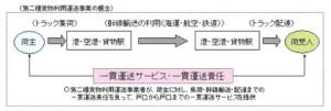 二種利用運送概念図